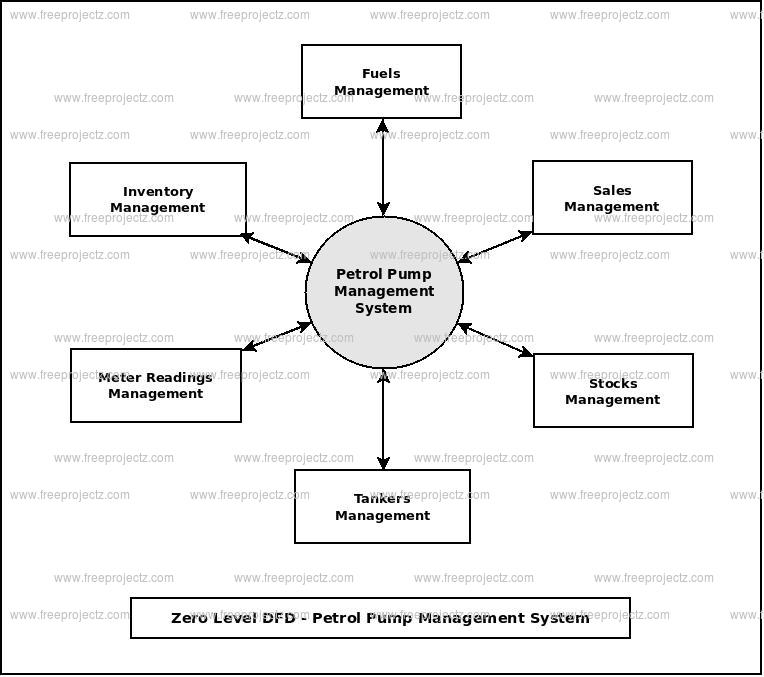 Zero Level Data flow Diagram(0 Level DFD) of Petrol Pump Management System