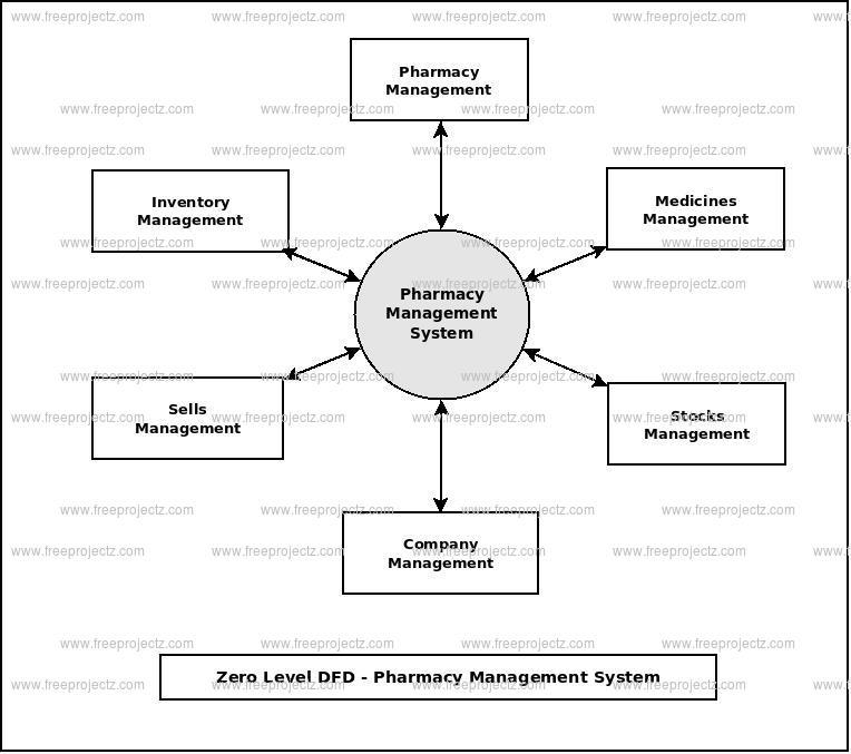 Zero Level Data flow Diagram(0 Level DFD) of Pharmacy Management System