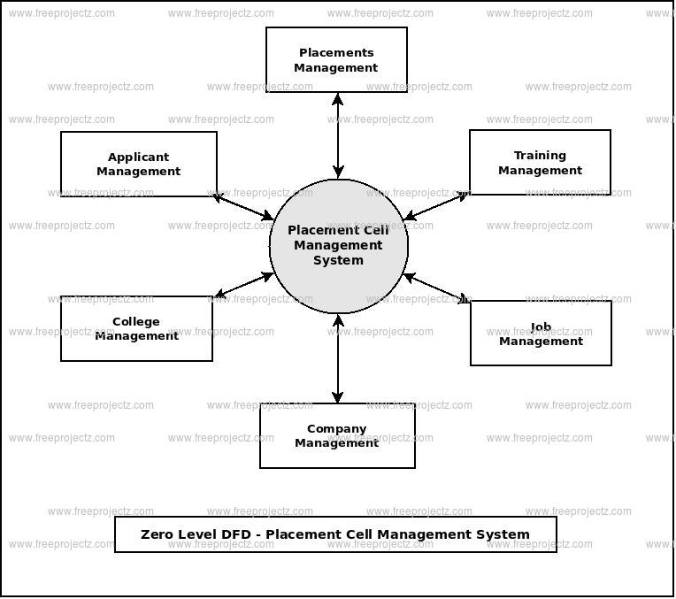 Zero Level Data flow Diagram(0 Level DFD) of Placement Cell Management System