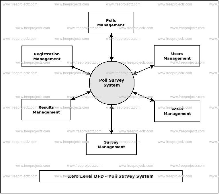 Zero Level Data flow Diagram(0 Level DFD) of Poll Survey System