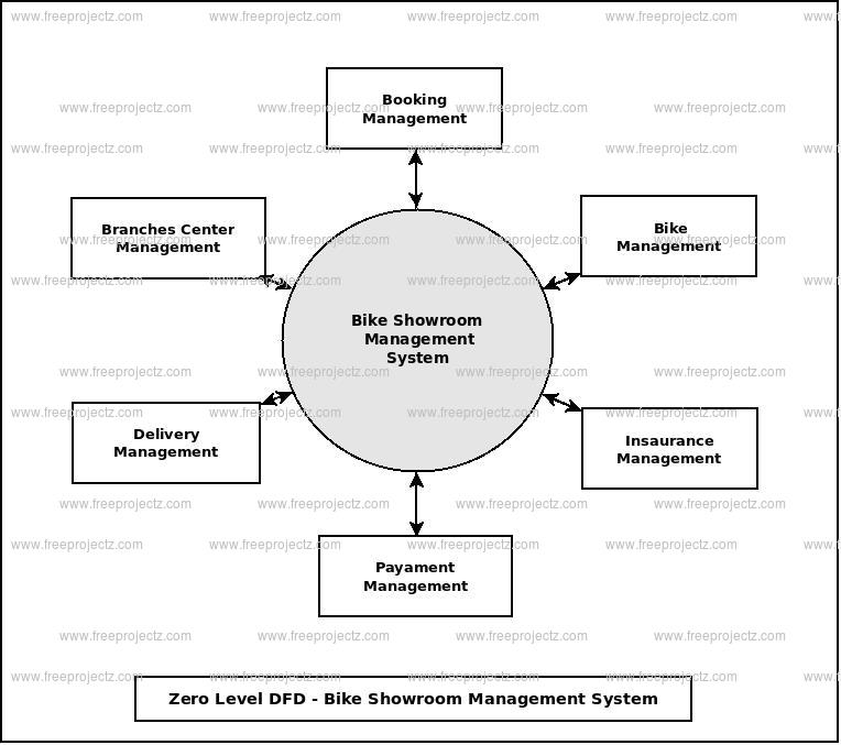 Zero Level Data flow Diagram(0 Level DFD) of Bike Showroom Management System