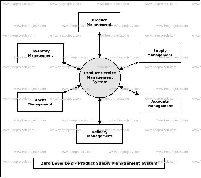 Zero Level Data flow Diagram(0 Level DFD) of Product Supply Management System