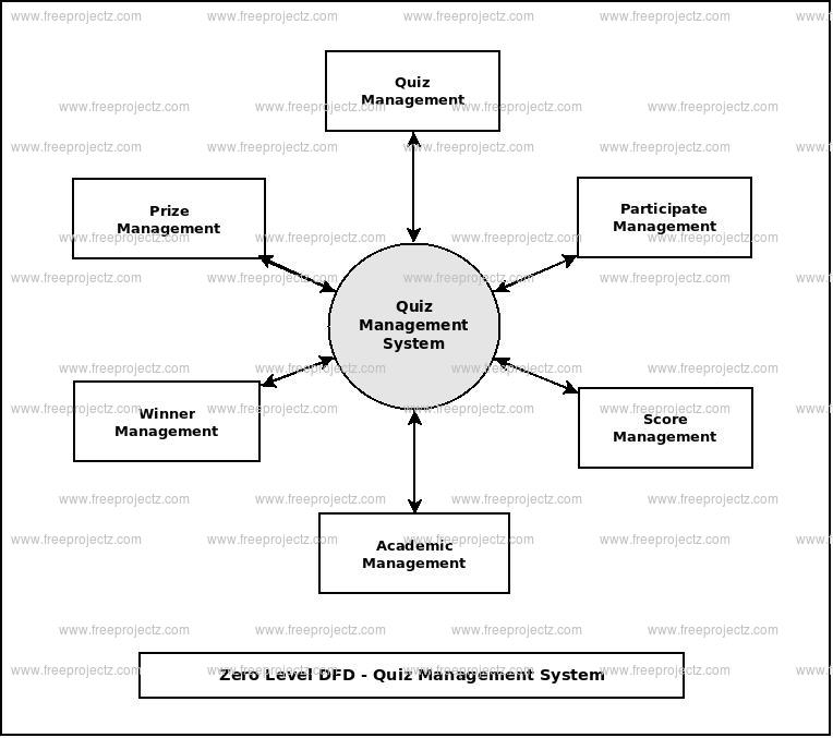 Zero Level Data flow Diagram(0 Level DFD) of Quiz Management System