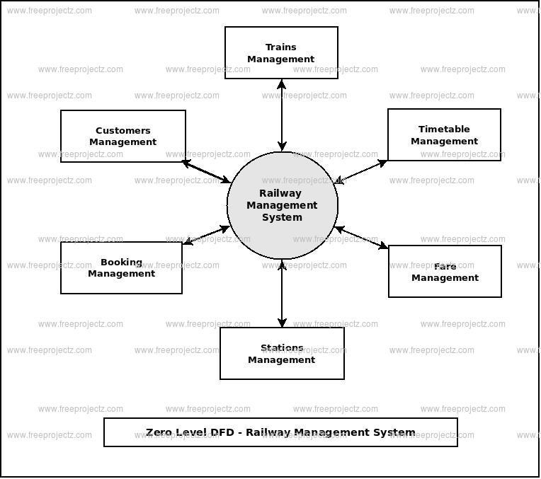 Zero Level Data flow Diagram(0 Level DFD) of Railway Management System