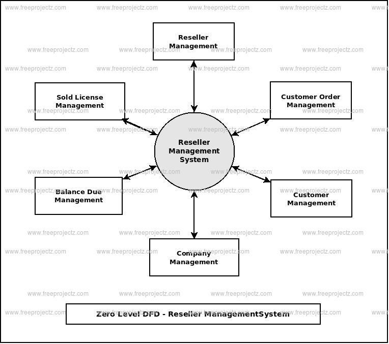 Zero Level Data flow Diagram(0 Level DFD) of Reseller Management System