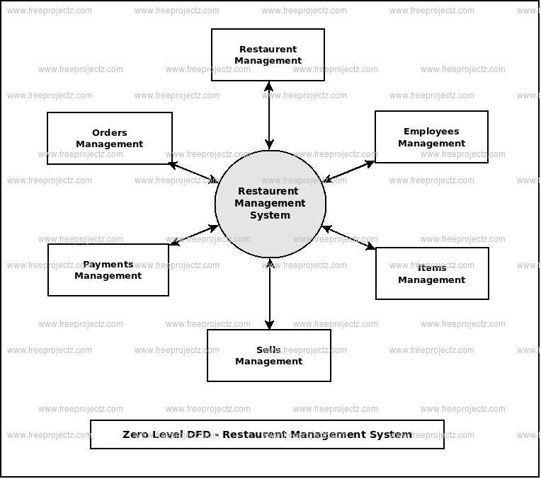 Zero Level Data flow Diagram(0 Level DFD) of Restaurent Management System