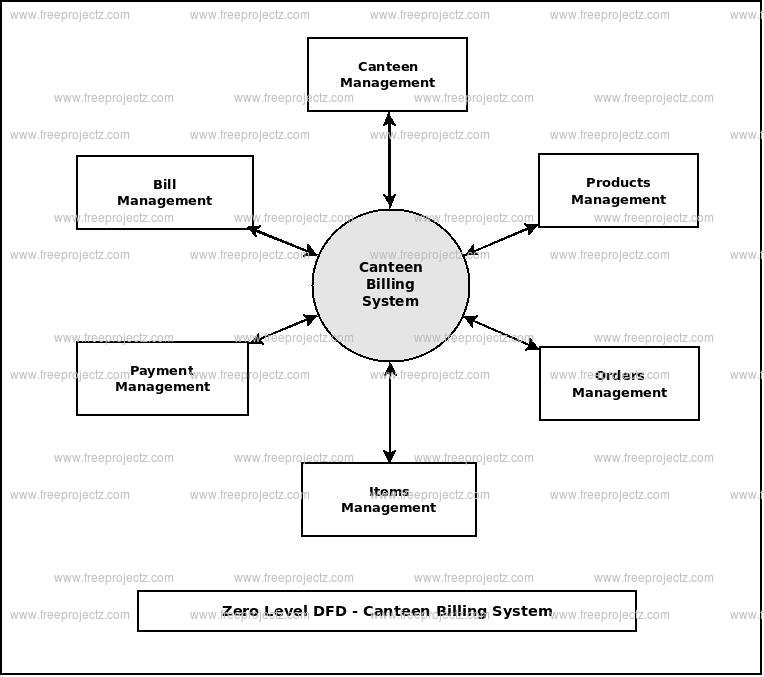 Zero Level Data flow Diagram(0 Level DFD) of Canteen Billing System