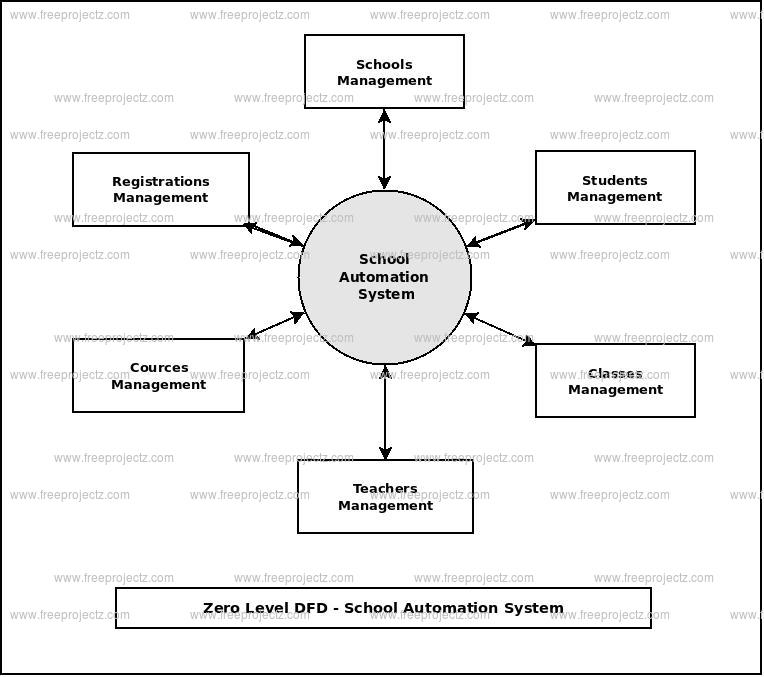 Zero Level Data flow Diagram(0 Level DFD) of School Automation System