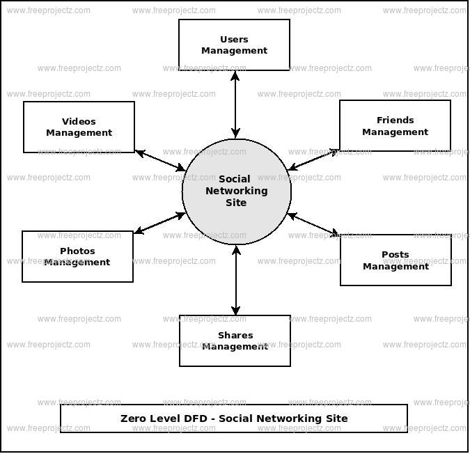 Zero Level Data flow Diagram(0 Level DFD) of Social Networking Site