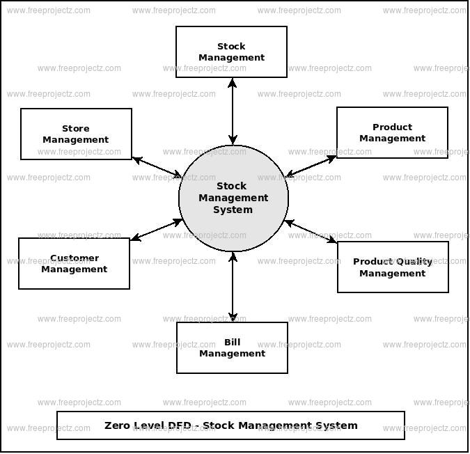 stock management system dataflow diagram  dfd  freeprojectz