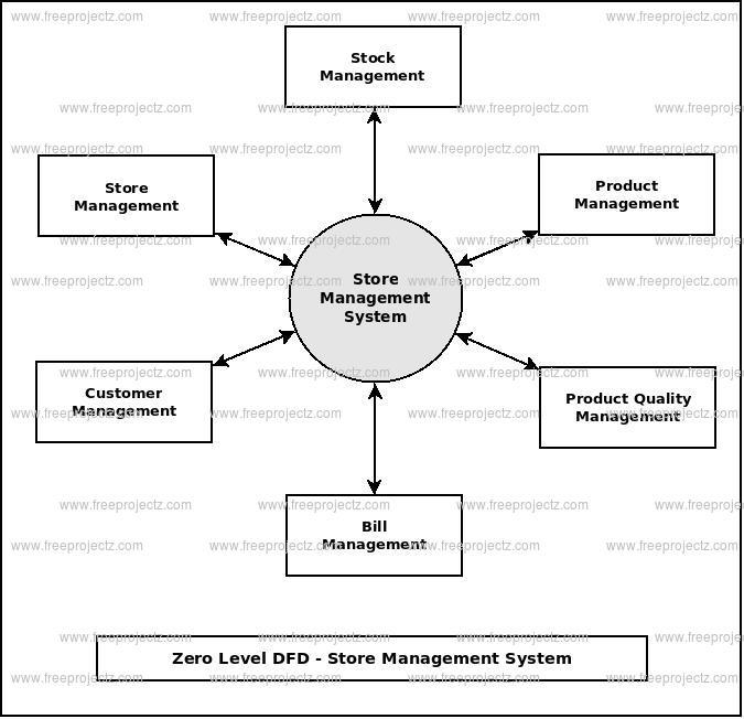 Zero Level Data flow Diagram(0 Level DFD) of Store Management System