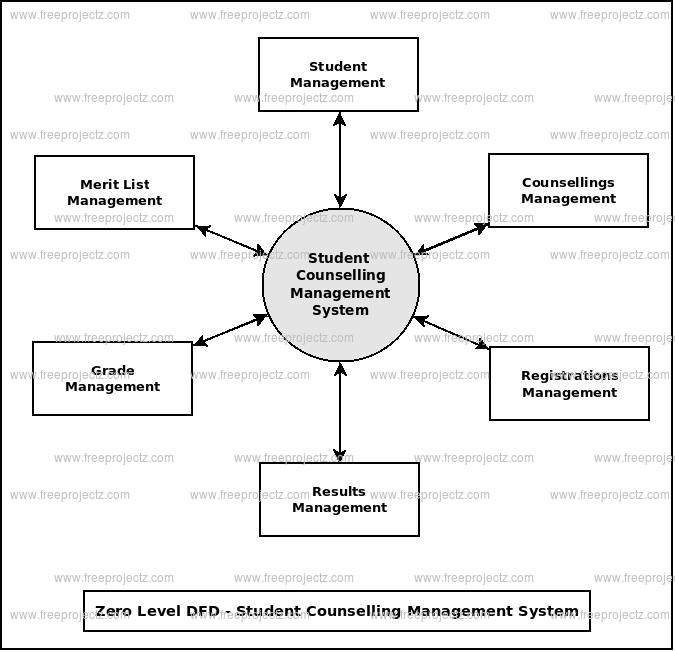 Zero Level Data flow Diagram(0 Level DFD) of Student Counselling Management System