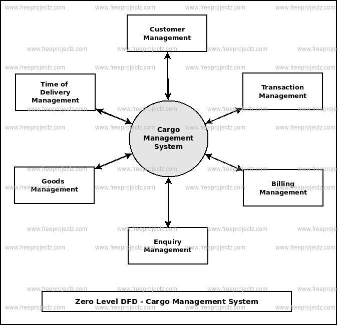 Zero Level Data flow Diagram(0 Level DFD) of Cargo Management System