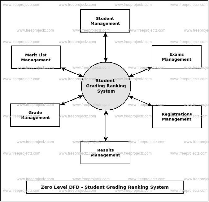 Zero Level Data flow Diagram(0 Level DFD) of Student Grading Ranking System
