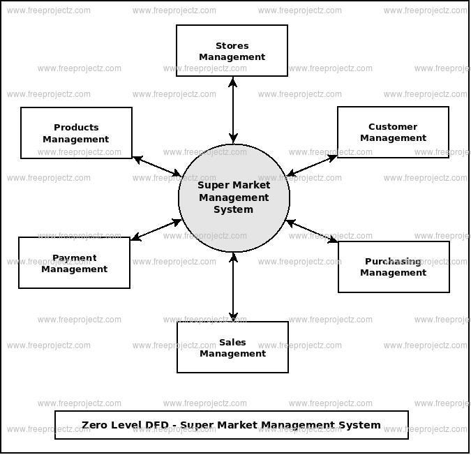 Zero Level Data flow Diagram(0 Level DFD) of Super Market Management System