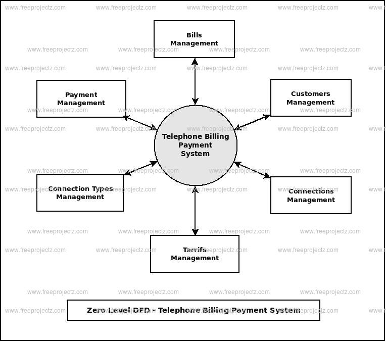 Zero Level Data flow Diagram(0 Level DFD) of Telephone Billing Payment System