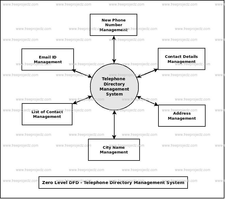 Zero Level Data flow Diagram(0 Level DFD) of Telephone Directory Management System