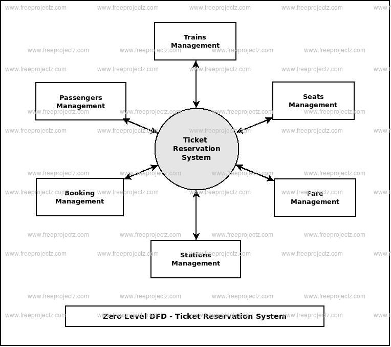 Zero Level Data flow Diagram(0 Level DFD) of Ticket Reservation System