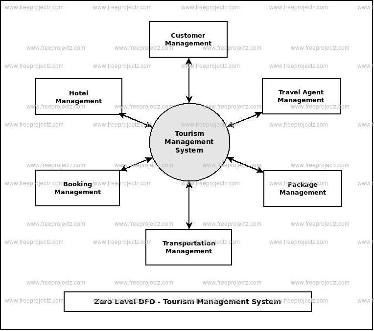 Zero Level Data flow Diagram(0 Level DFD) of Tourism Management System