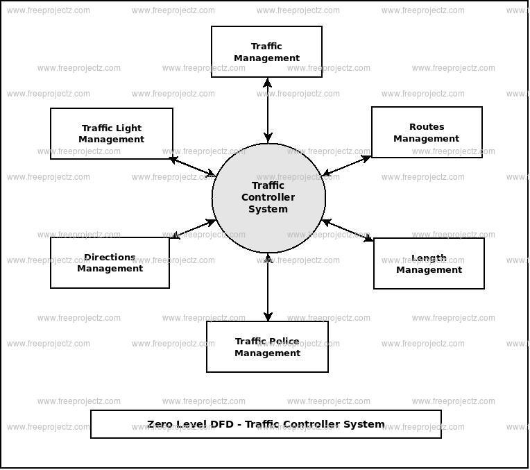 Zero Level Data flow Diagram(0 Level DFD) of Traffic Controller System