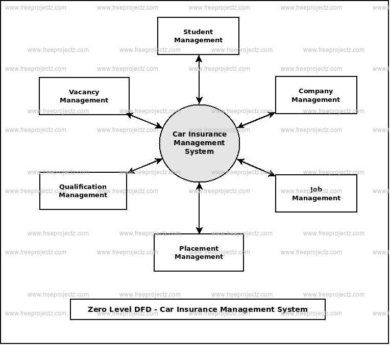 Zero Level Data flow Diagram(0 Level DFD) of Car Insurance Management System