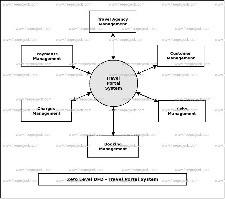 Zero Level Data flow Diagram(0 Level DFD) of Travel Portal System