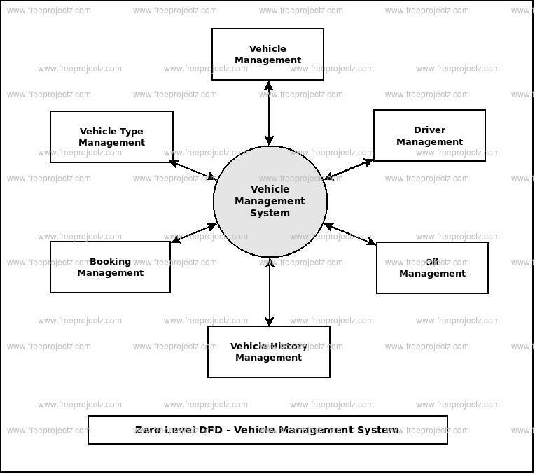 Zero Level Data flow Diagram(0 Level DFD) of Vehicle Management System
