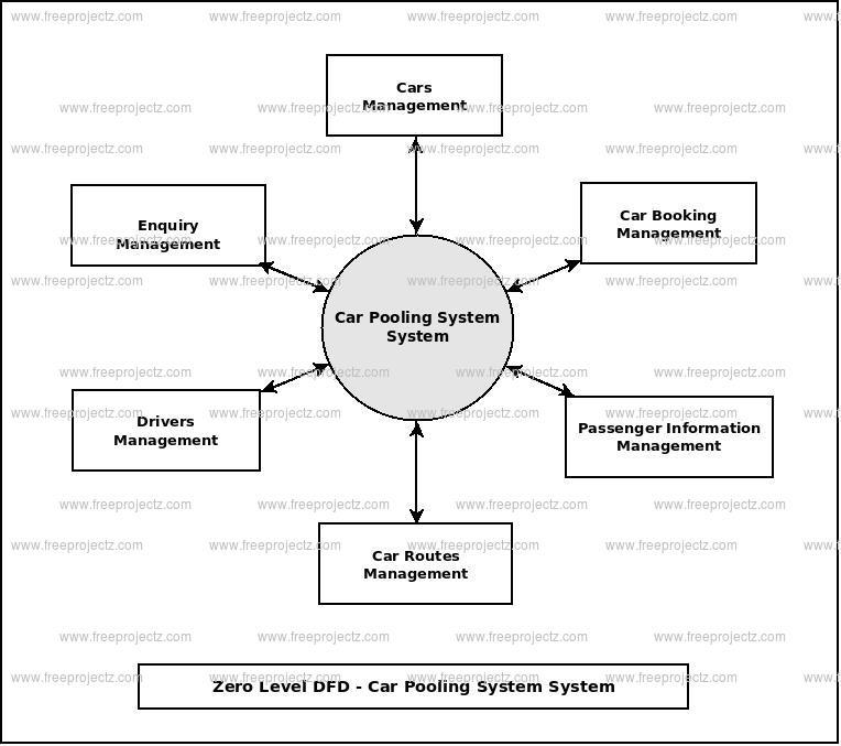 Zero Level Data flow Diagram(0 Level DFD) of Car Pooling System