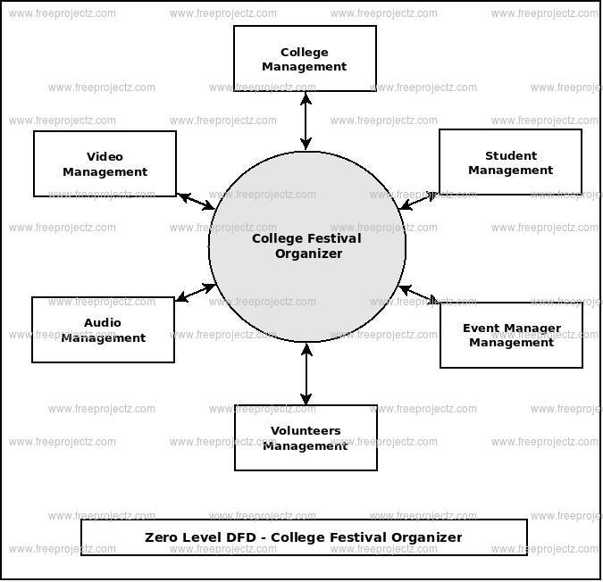 Zero Level Data flow Diagram(0 Level DFD) of College Festival Organizer