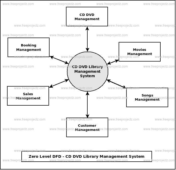 Zero Level Data flow Diagram(0 Level DFD) of CD DVD Library Management System