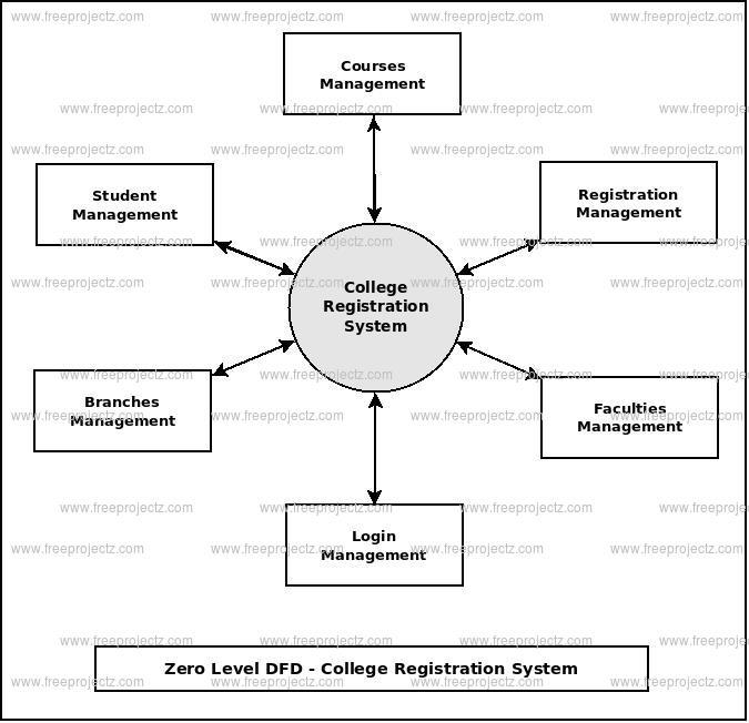 College Registration System Dataflow Diagram  Dfd