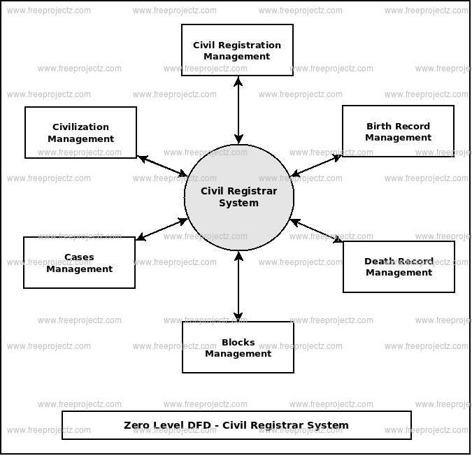 Zero Level Data flow Diagram(0 Level DFD) of Civil Registrar System