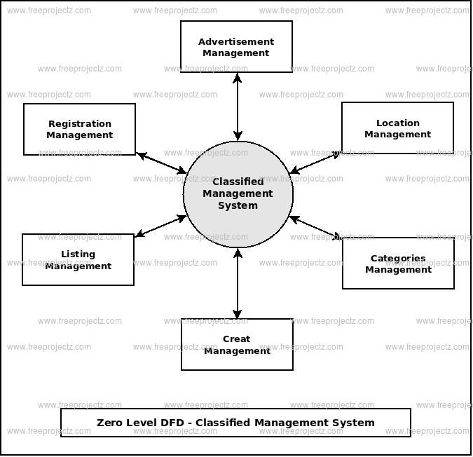 Zero Level Data flow Diagram(0 Level DFD) of Classified Management System