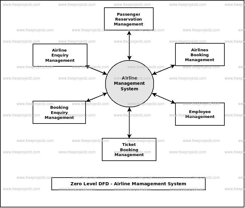 Zero Level Data flow Diagram(0 Level DFD) of Airline Management System