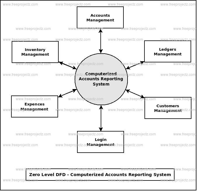 Zero Level Data flow Diagram(0 Level DFD) of Computerized Accounts Reporting System
