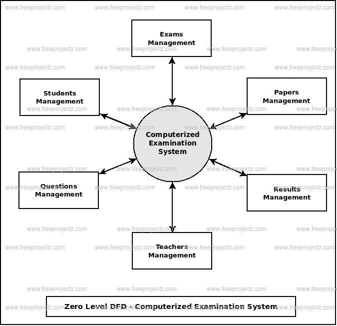 Zero Level Data flow Diagram(0 Level DFD) of Computerized Examination System