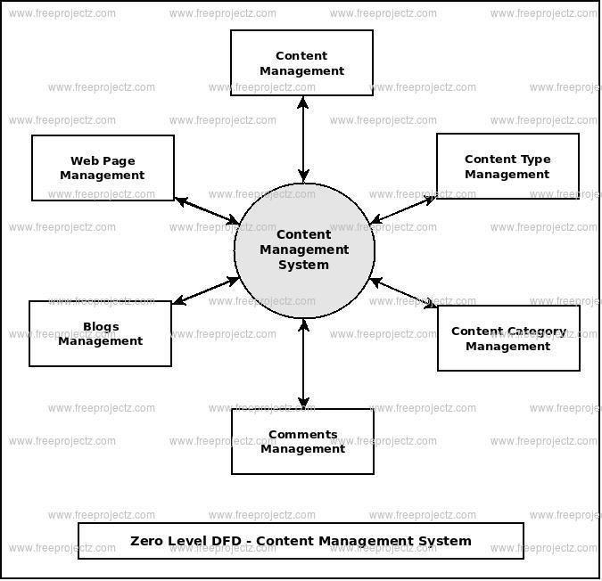 <h2>Zero Level Data flow Diagram(0 Level DFD) of Content Management System :</h2>