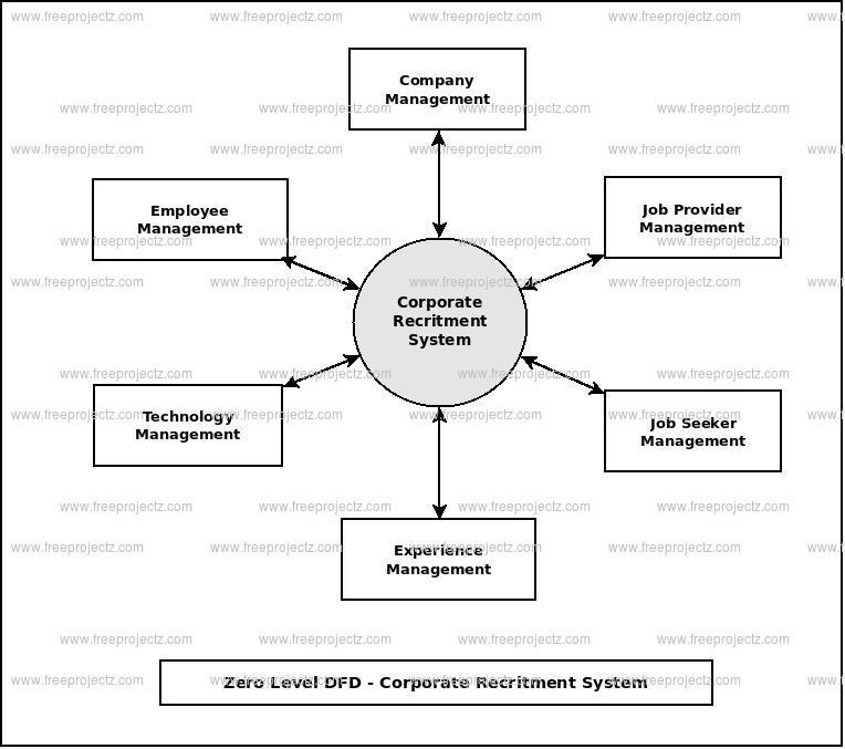 Zero Level Data flow Diagram(0 Level DFD) of Corporate Recruitment System