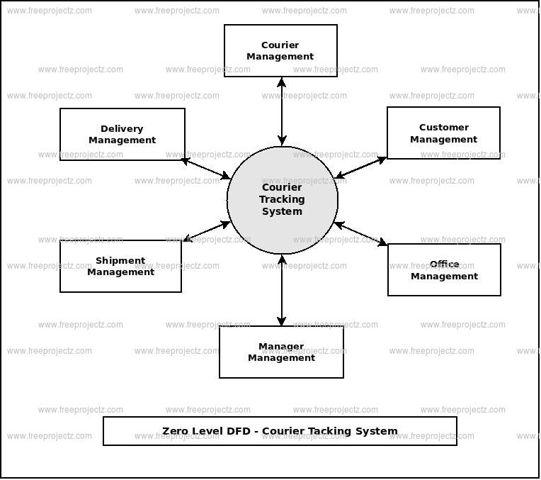 Zero Level Data flow Diagram(0 Level DFD) of Courier Tracking System