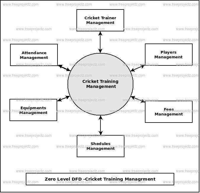 Zero Level Data flow Diagram(0 Level DFD) of Cricket Training Management