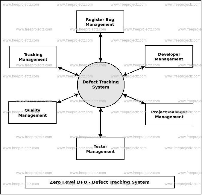 Zero Level Data flow Diagram(0 Level DFD) of Defect Tracking System