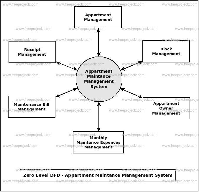 Zero Level Data flow Diagram(0 Level DFD) of Appartment MaintanceManagement System