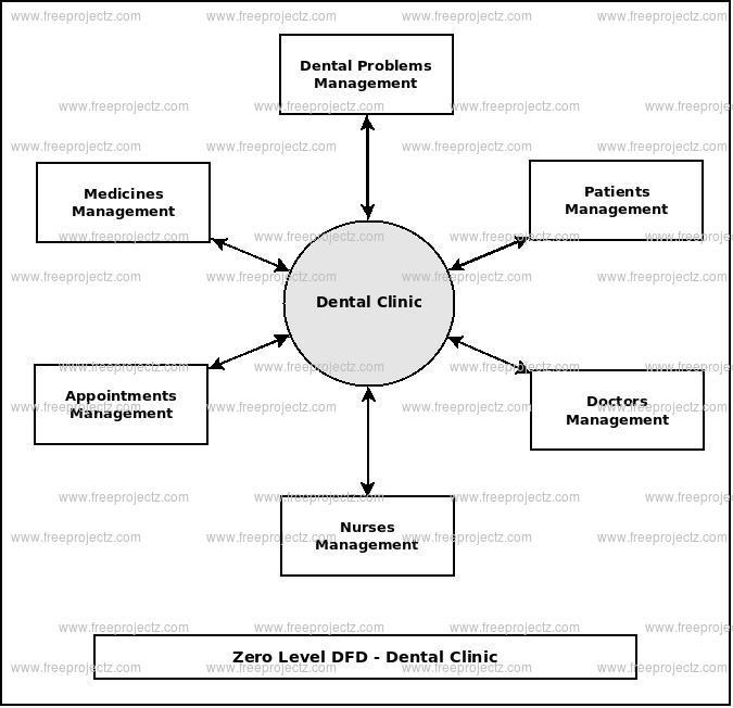 Zero Level Data flow Diagram(0 Level DFD) of Dental Clinic