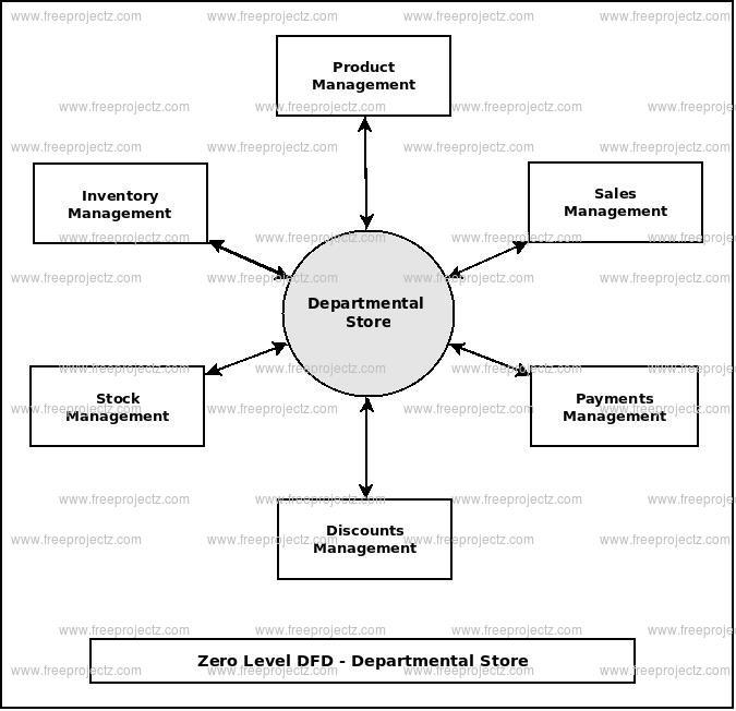 Zero Level Data flow Diagram(0 Level DFD) of Departmental Store