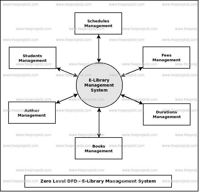 Zero Level Data flow Diagram(0 Level DFD) of E-Library Management System