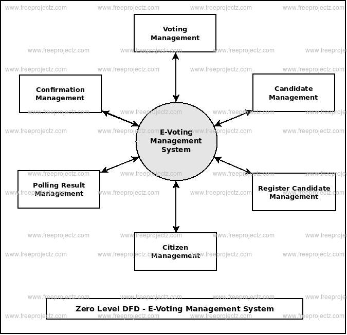 Zero Level Data flow Diagram(0 Level DFD) of E-Voting Management System