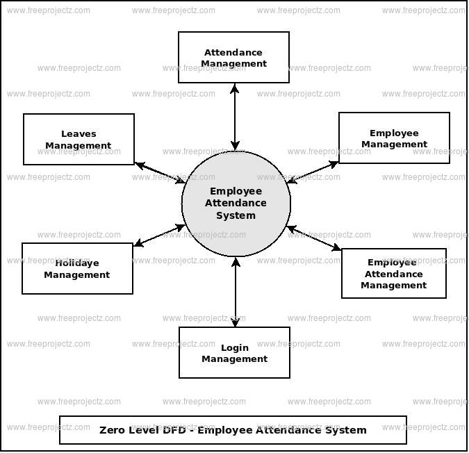 Zero Level Data flow Diagram(0 Level DFD) of Employee Attendance System