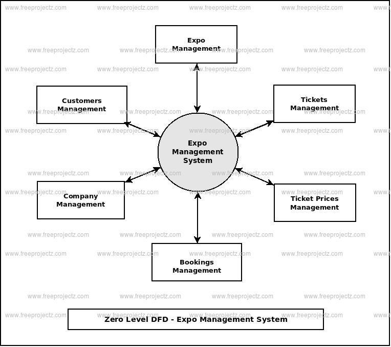 Zero Level Data flow Diagram(0 Level DFD) of Expo Management System