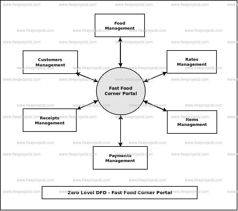 Zero Level Data flow Diagram(0 Level DFD) of Fast Food Corner Portal
