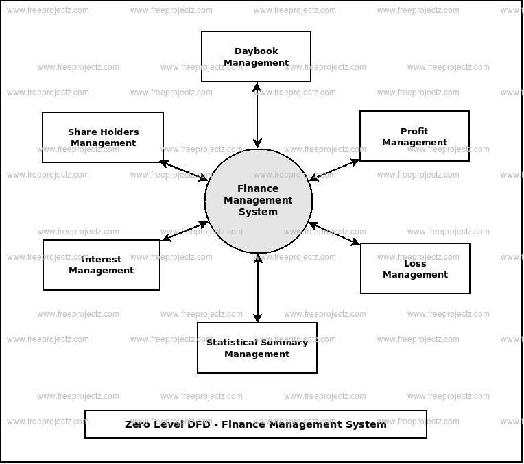 Zero Level Data flow Diagram(0 Level DFD) of Finance Management System